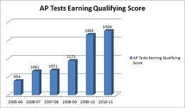 AP qualifying scores 3
